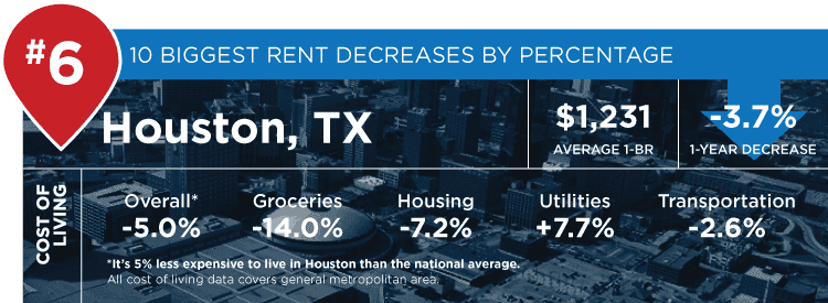 Houston stats