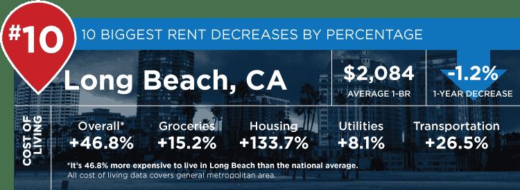 Long Beach stats