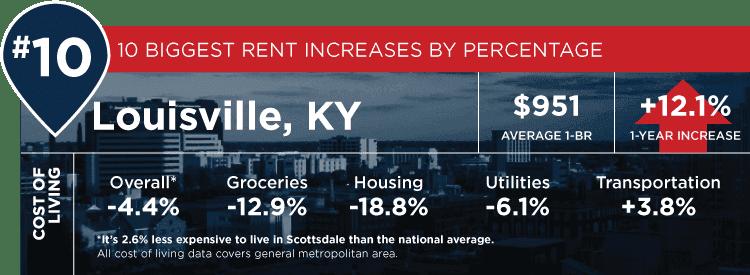 Louisville stats