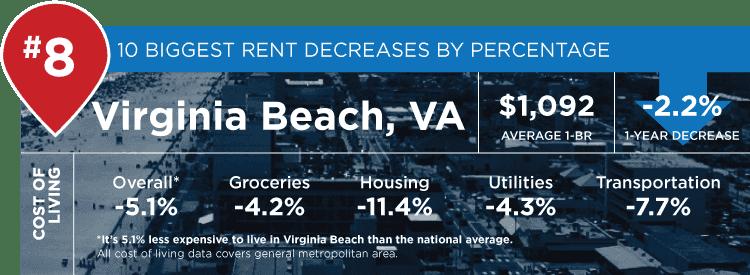 Virginia Beach stats