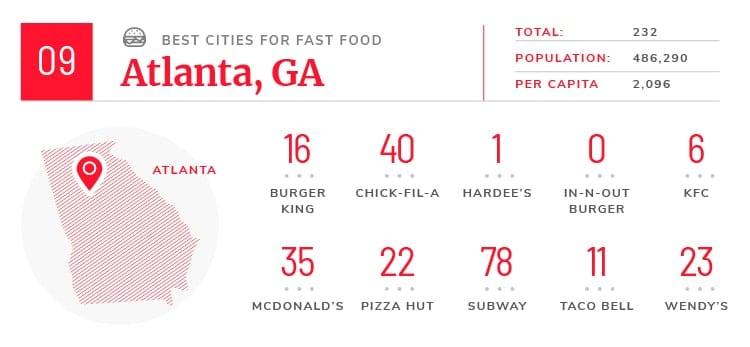 atlanta fast food facts