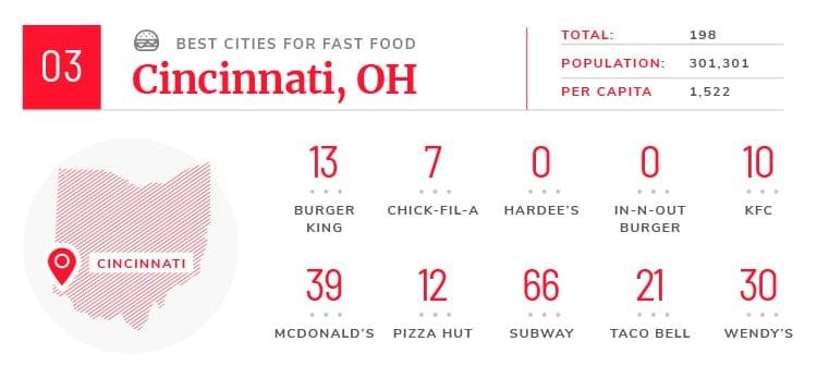 cincinnati fast food facts