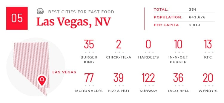 Las Vegas fast food facts