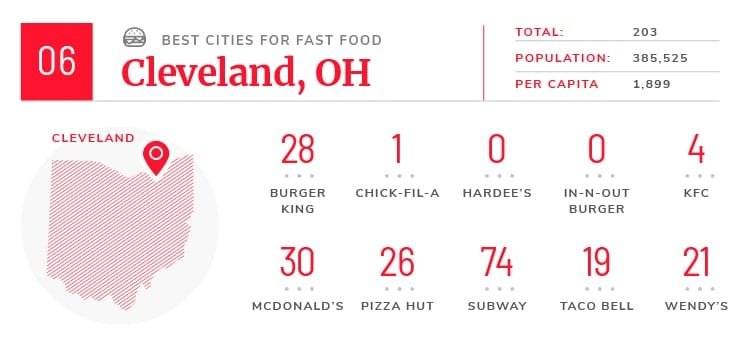 Cleveland fast food facts