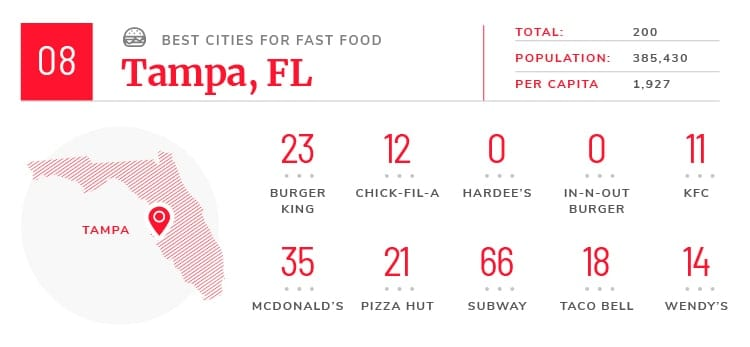 Tampa fast food facts