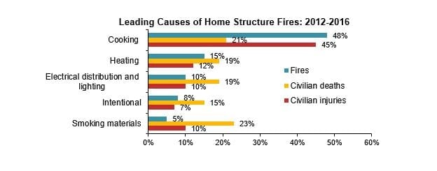 leading cause of house fires