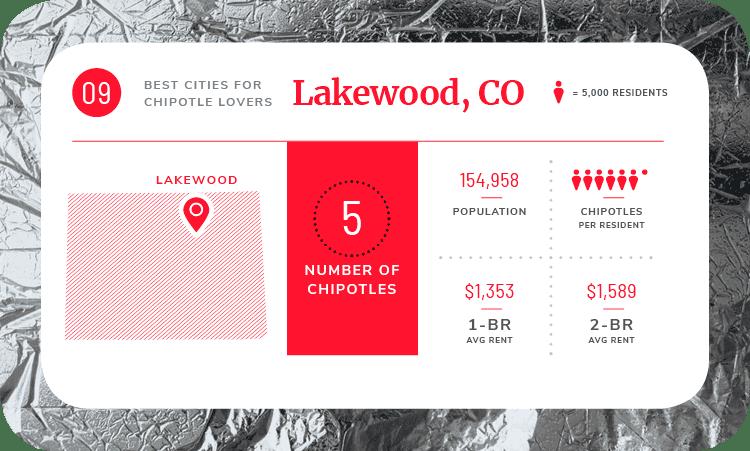 lakewood colorado chipotle