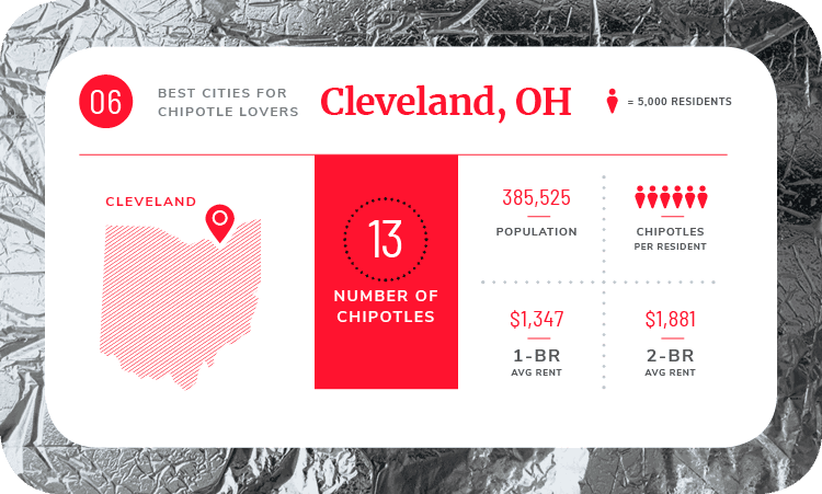 cleveland chipotle stats