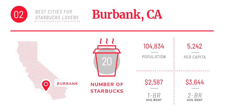 burbanks ca starbucks stats