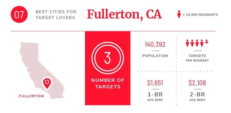 fullerton ca target