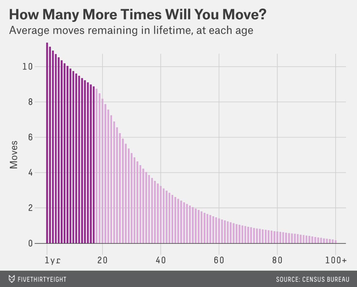 chart showing the average moves left in your lifetime based on age