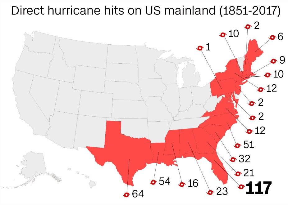 States where hurricane strikes are most common