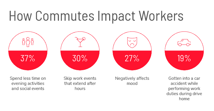 How commutes impact workers