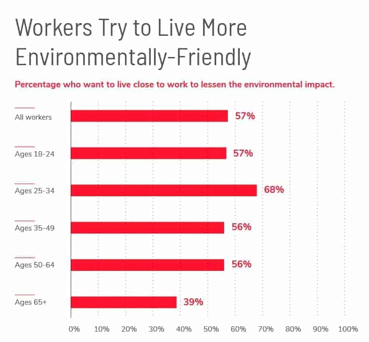 Environmentally-friendly workers
