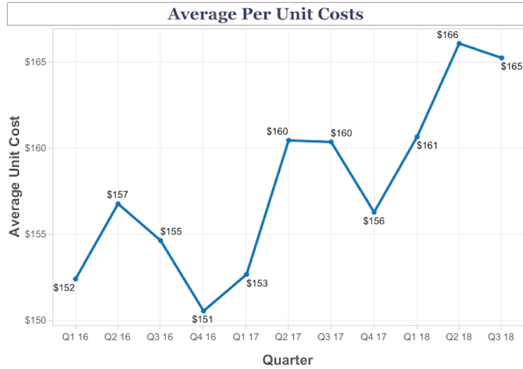 hotel costs
