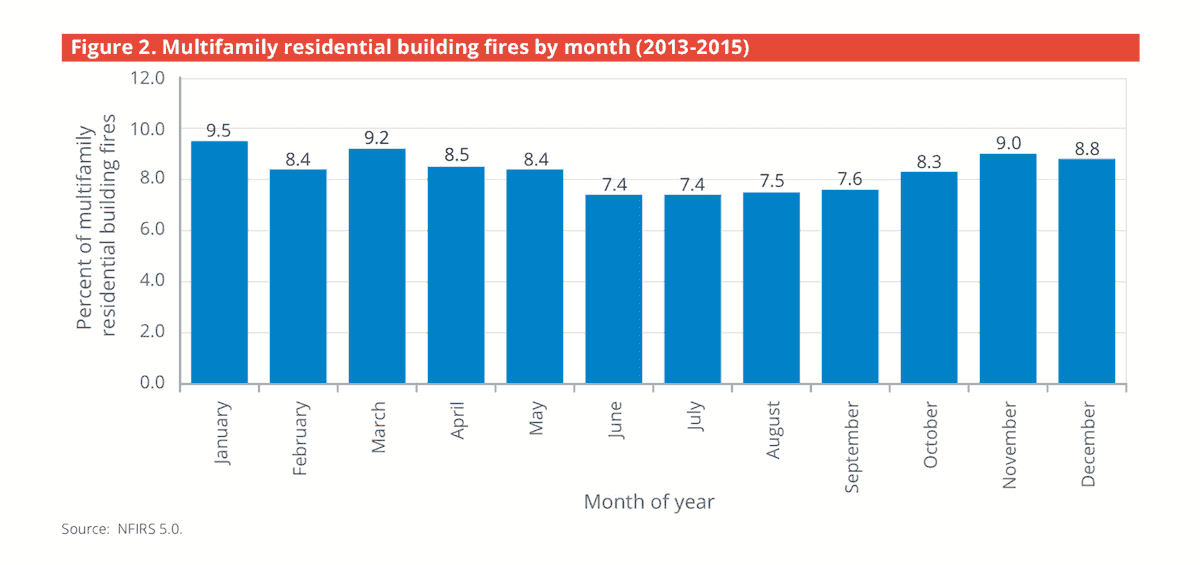 fires by month