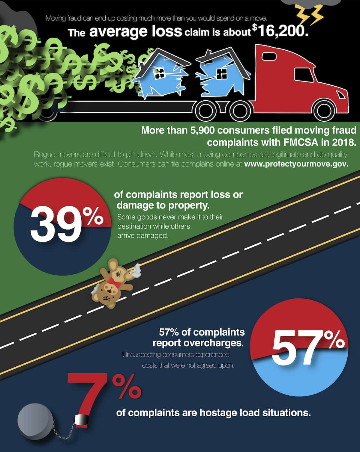 FMCSA infographic with moving fraud statistics