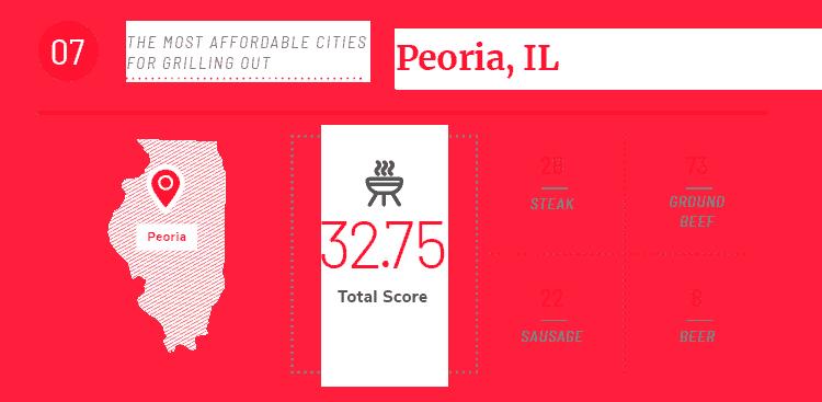 Peoria IL