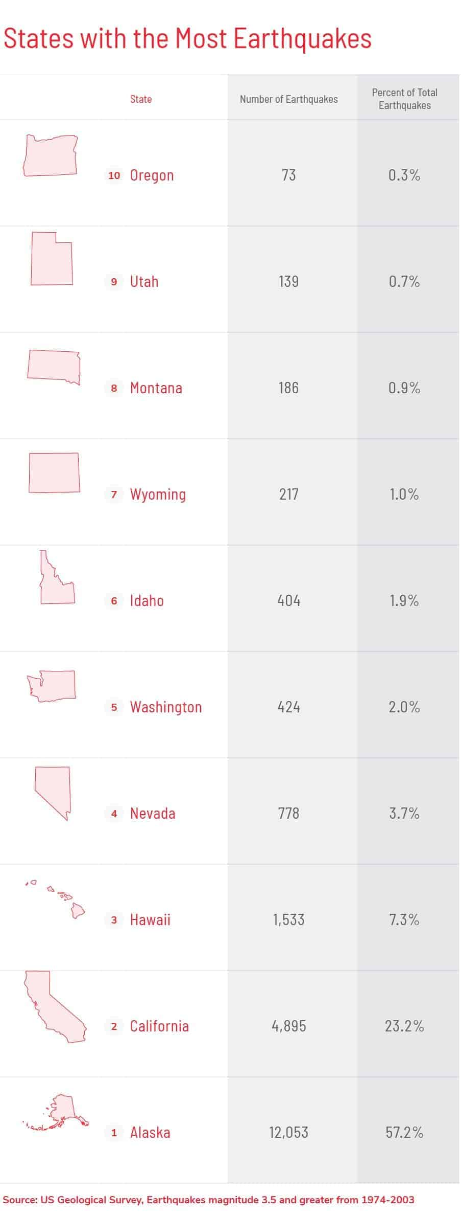 states with the most earthquakes