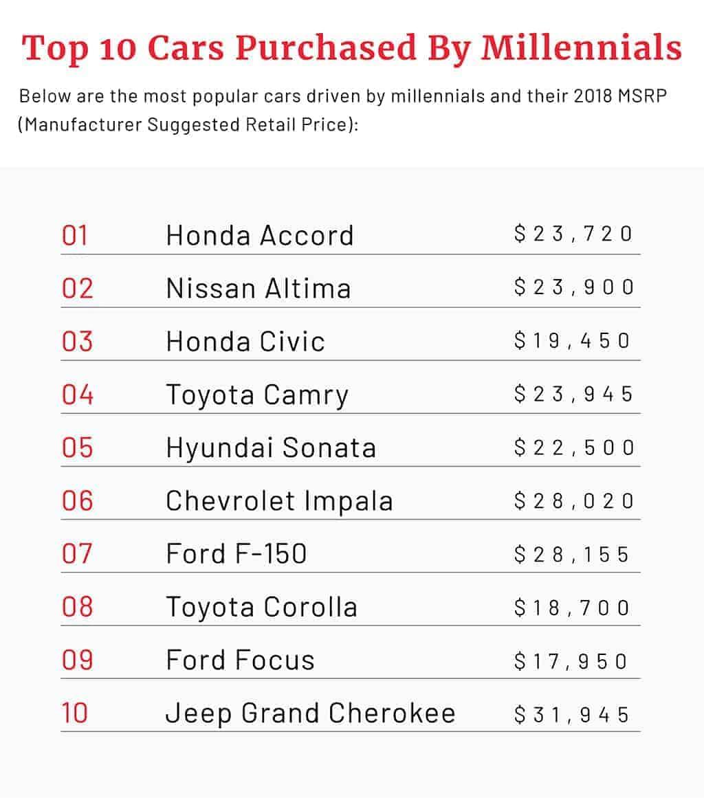 millennial car buying