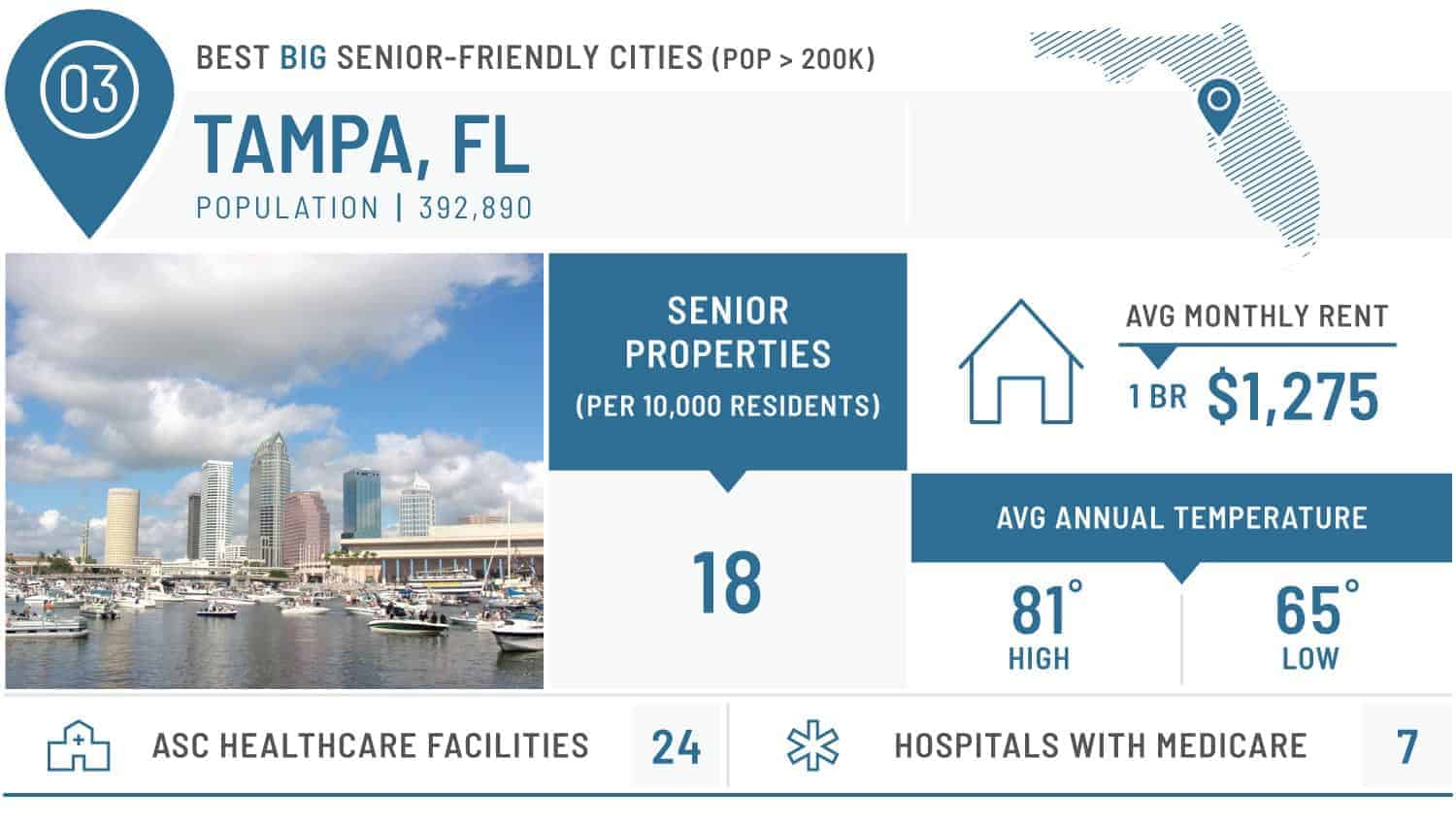 visual of the best large city for seniors - tampa