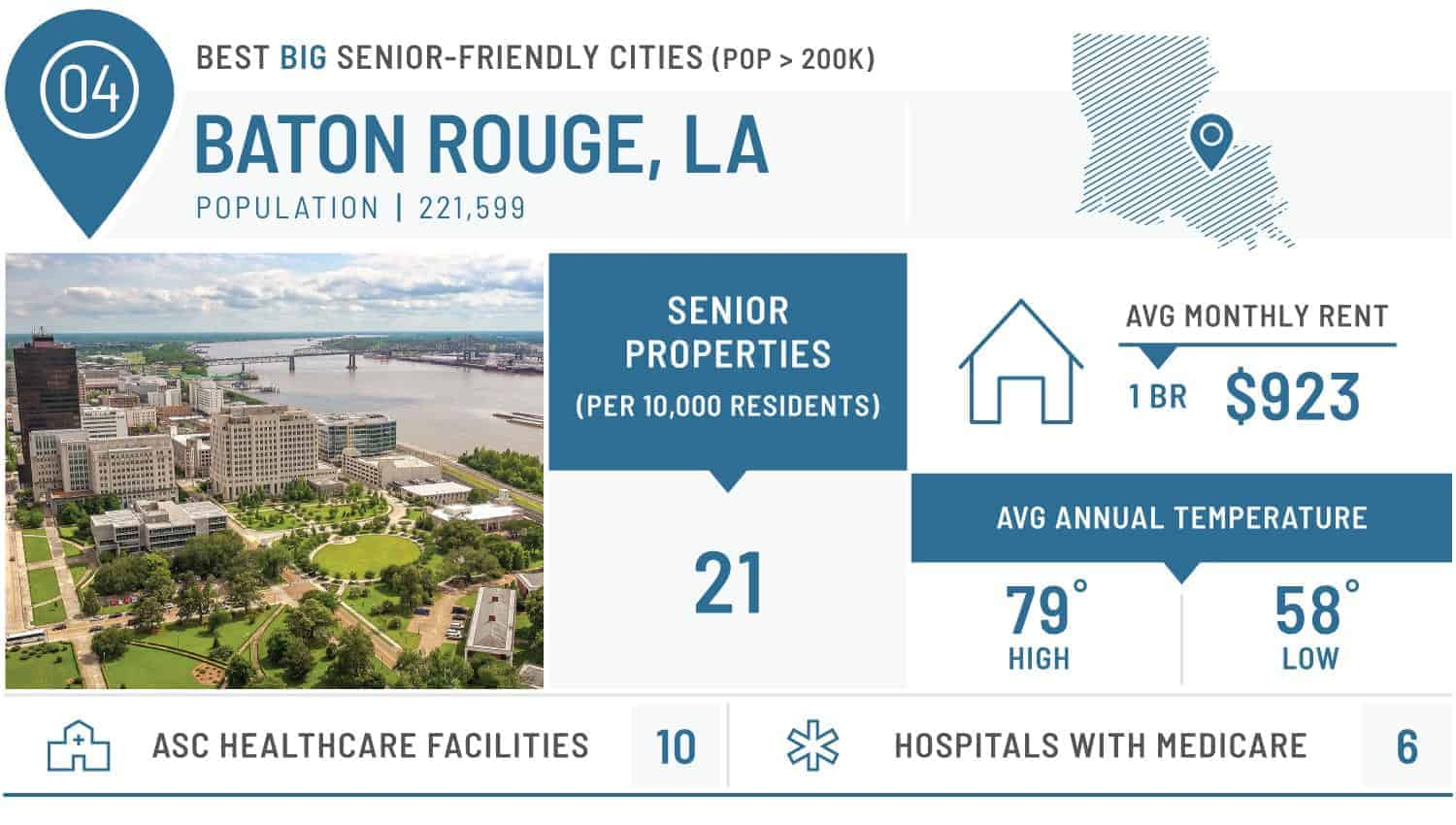 visual of the best large city for seniors - baton rouge