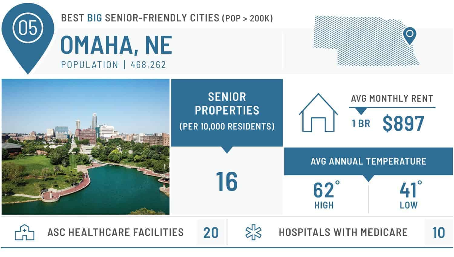 visual of the best large city for seniors - omaha