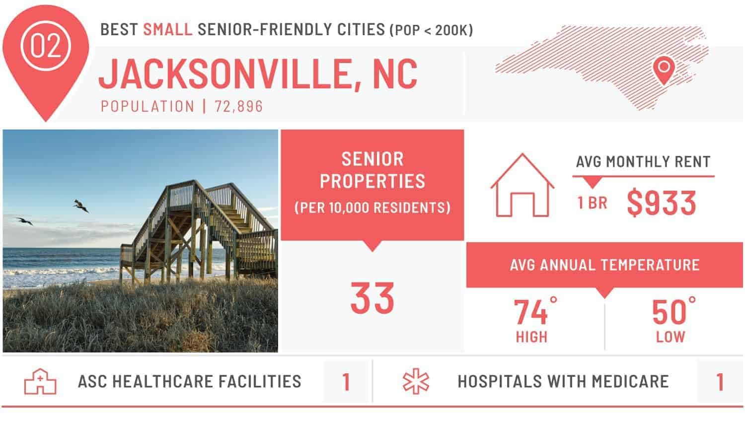 visual of the best small city for seniors - jacksonville