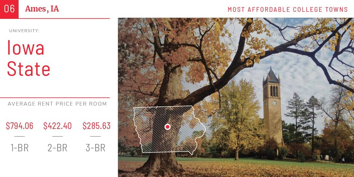 AG Top 25: The Most Affordable College Towns for Renters
