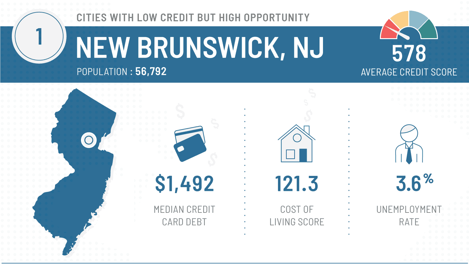 graphic that shows best cities to repair finances - new brunswick