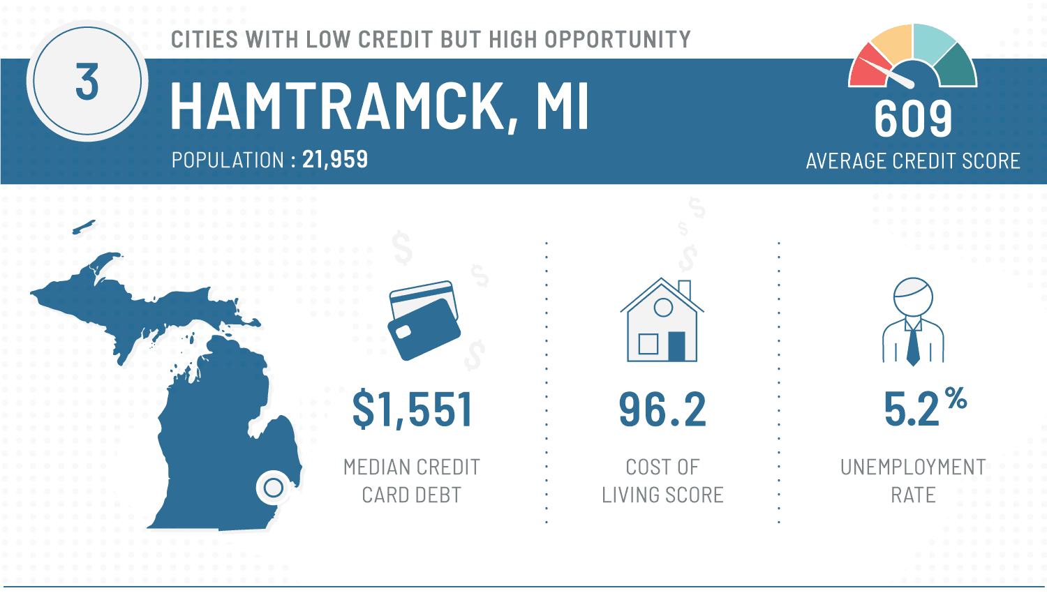 graphic that shows best cities to repair finances - hamtramck