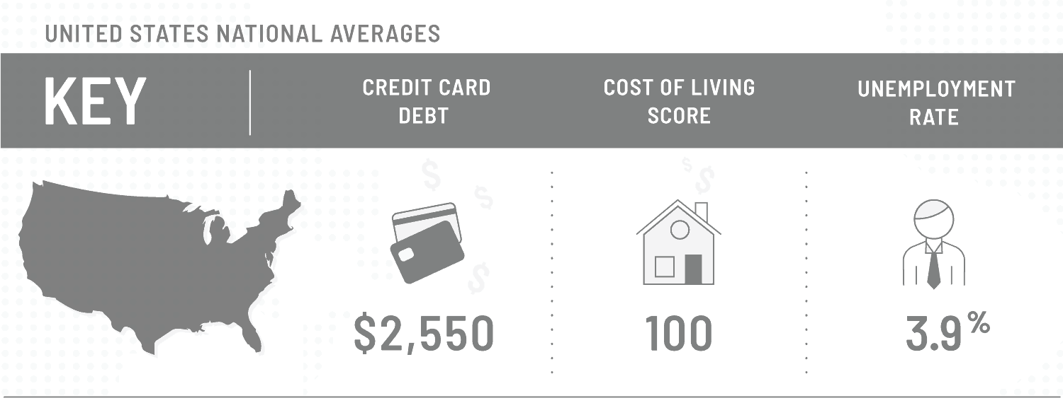graphic that shows national averages for data on repairing credit