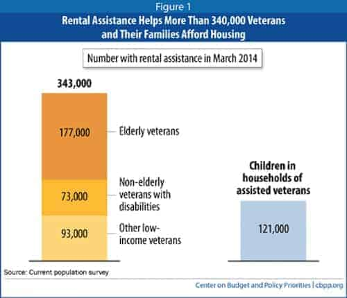 How Does Veteran Housing Assistance Work With Apartments Apartmentguide Com