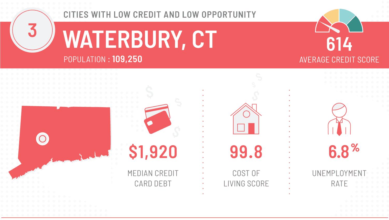 graphic that shows worst cities to repair finances - waterbury