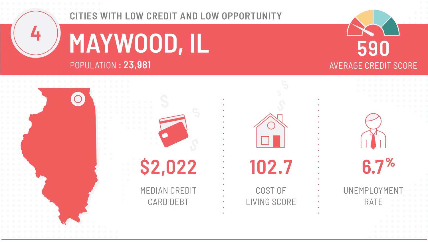 graphic that shows worst cities to repair finances - maywood