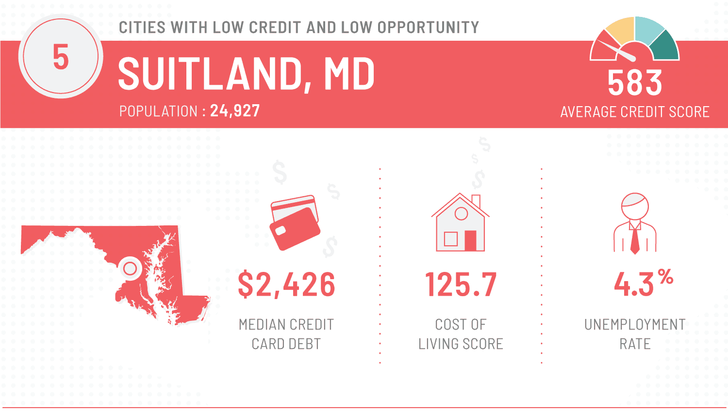 graphic that shows worst cities to repair finances - suitland