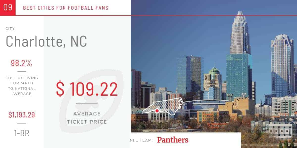 The Best Football Cities for Renters in America