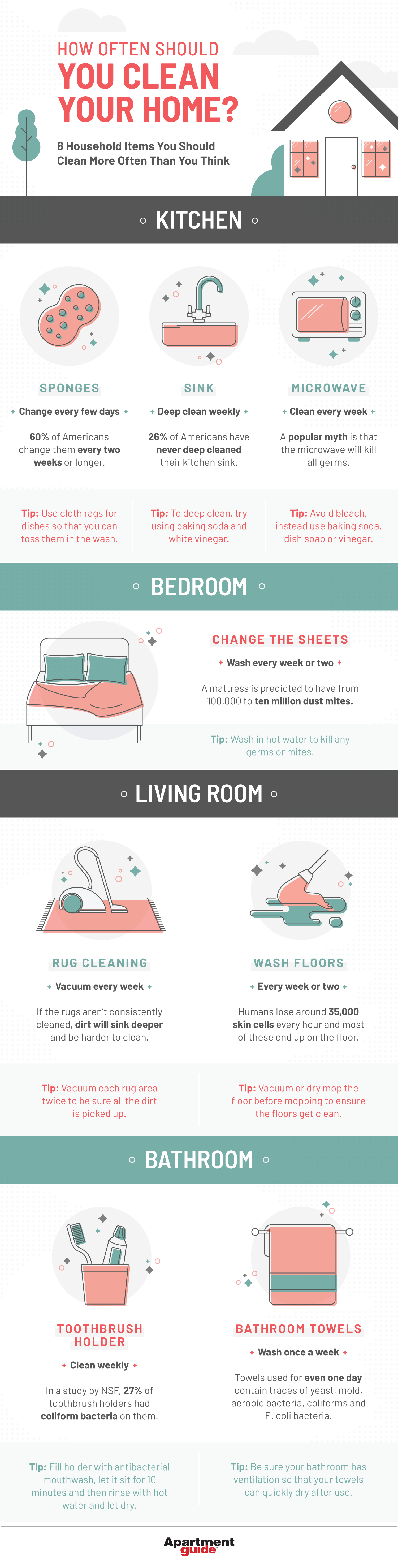infographic that shows how often you should clean your home