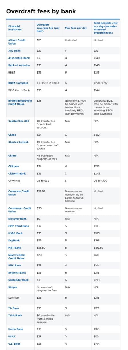 chart of overdraft fees by bank