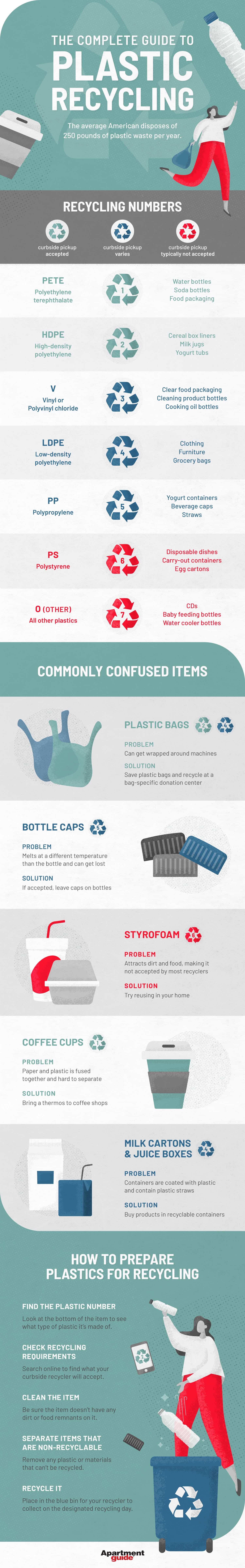 infographic for plastic recycling