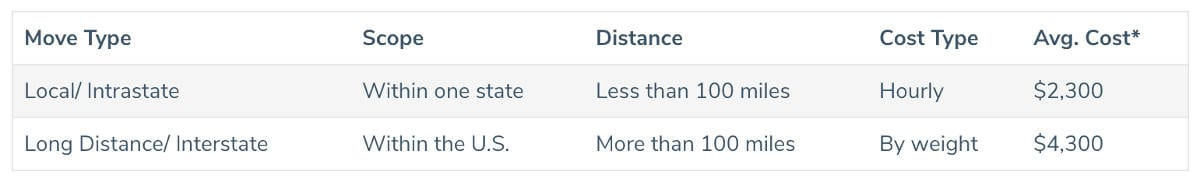 Breakdown of moving costs based on distance