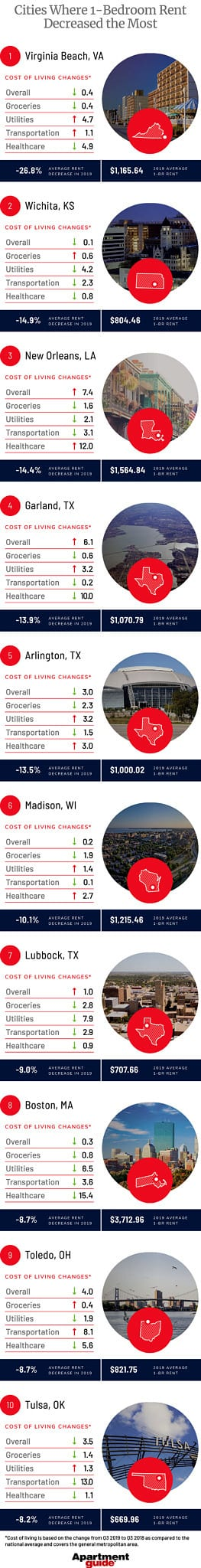 infographic showing 10 cities where one-bedroom rent decreased the most in 2019