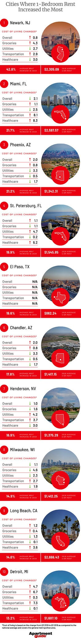 infographic showing 10 cities where one-bedroom rent increased the most in 2019