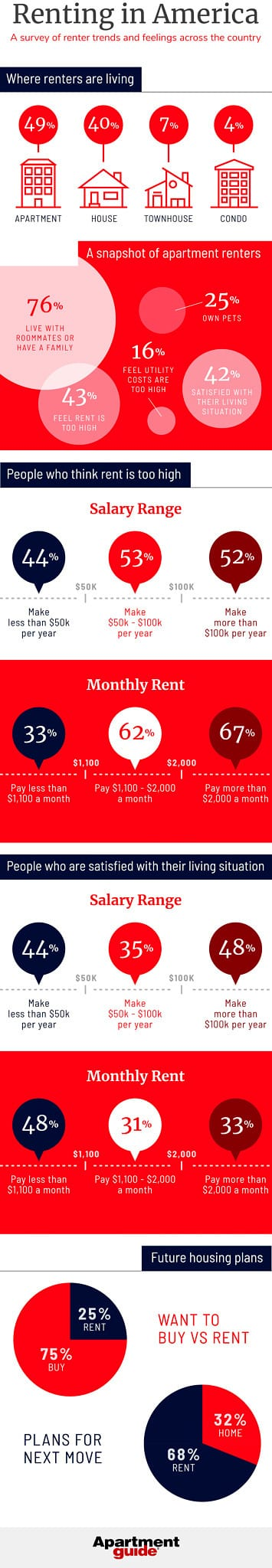 infographic showing what renters think about rent prices