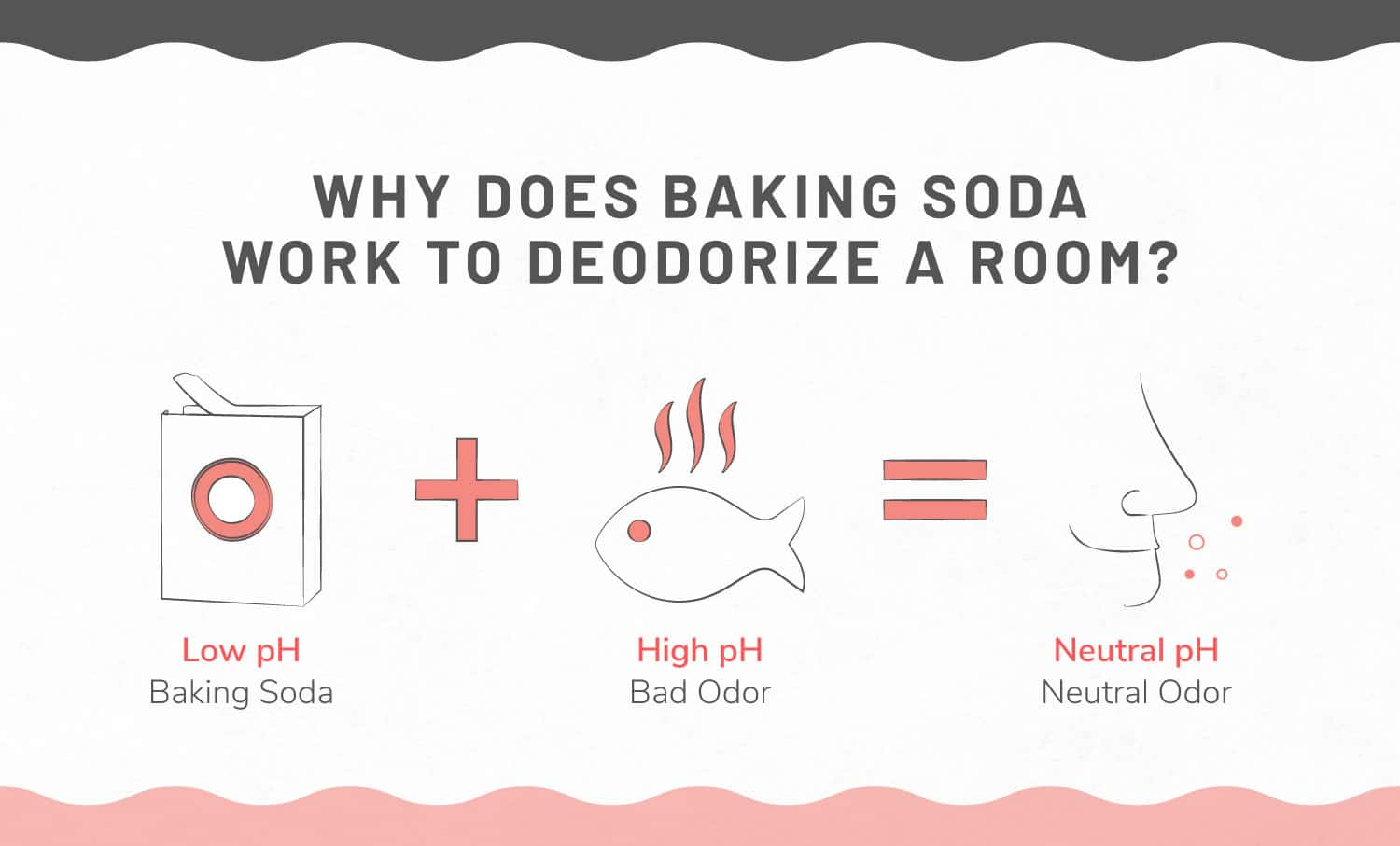 Illustration of baking soda to deodorize a room