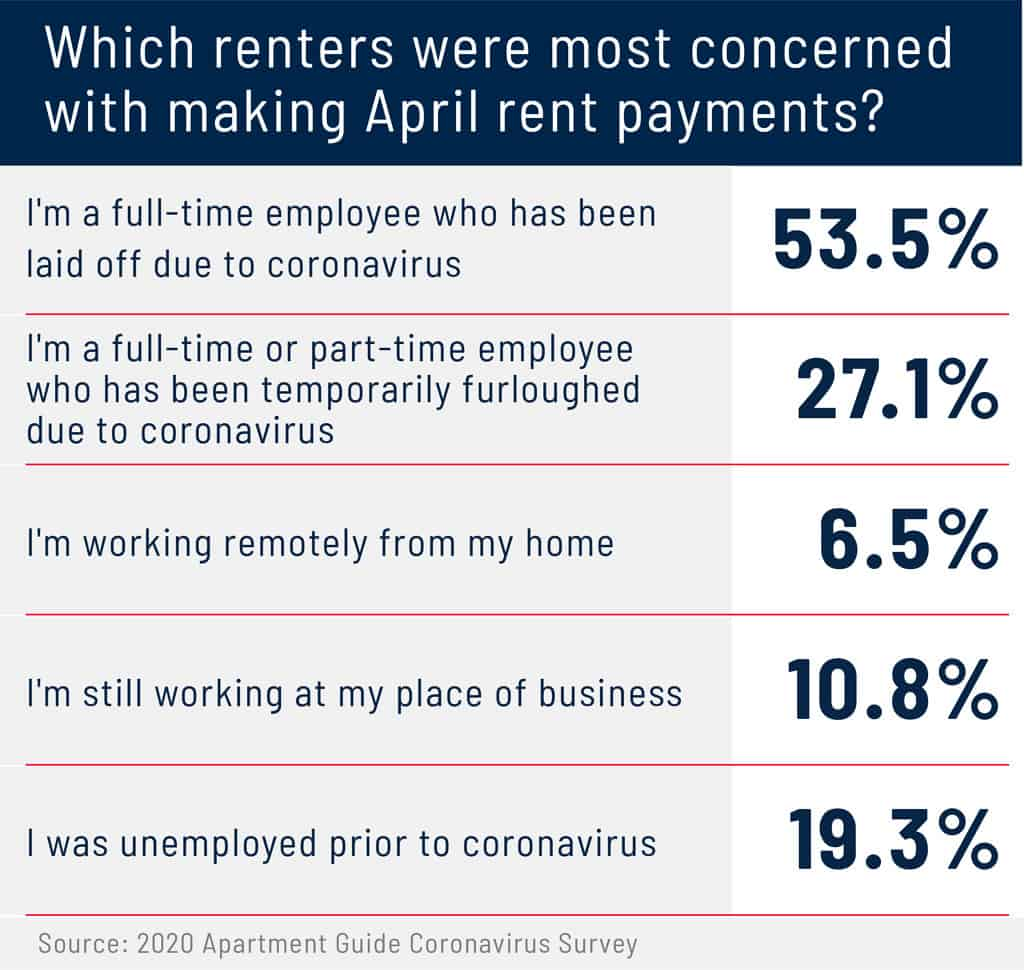 which renters were most concerned with April rent payments graphic