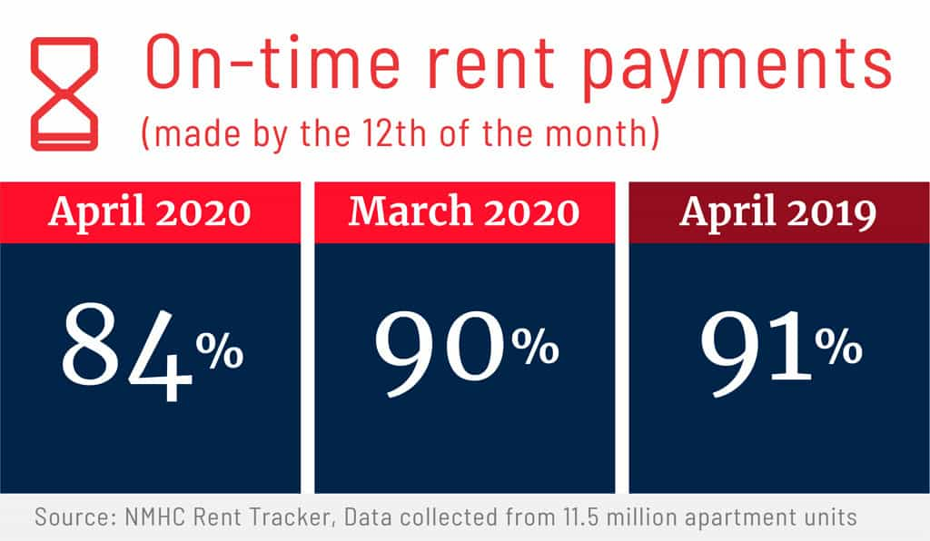 On-time rent payments graphic