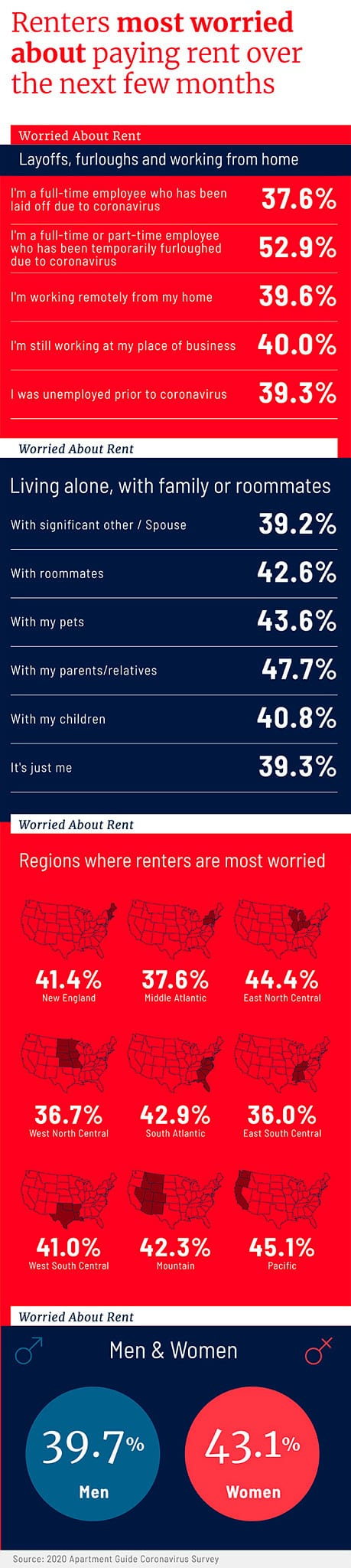 renters most worried about paying rent over the next few months graphic
