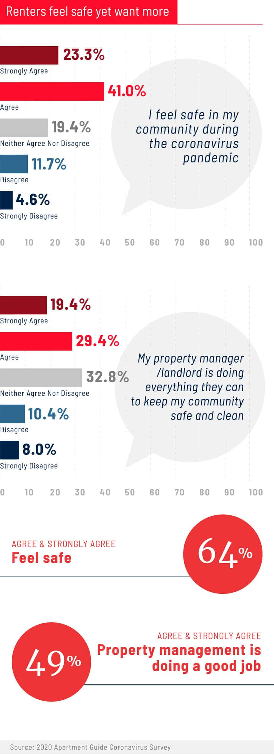 renters feel safe yet want more graphic