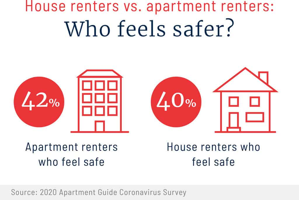 house renters vs apartment renters graphic